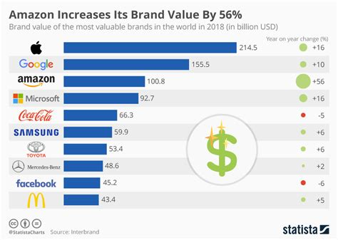 chart dethrones apple as most valuable brand statista chart increases its brand value by 56 statista