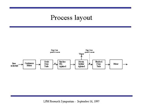 layout of process process layout
