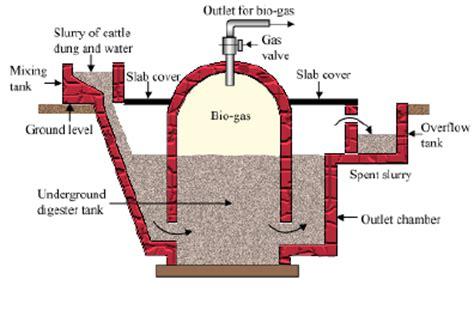 gobar gas plant design diagram xpln d steps involved i nn obtaining biogas from a biogas