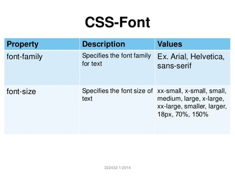 typography css lab 6 font css html