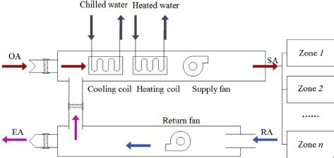 28 diagram of hvac system the hvac system diagram