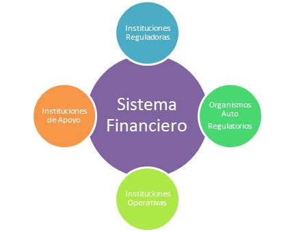 sistema financiero mexicano youtube participantes en el sistema financiero mexicano