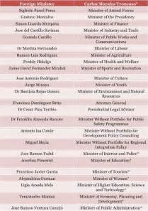 republic president medina announces new cabinet