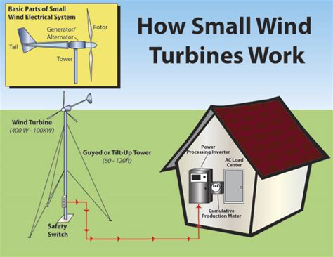 wind turbine diagram how it works wind free engine image