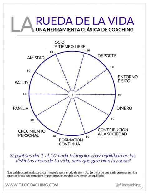 libro coaching herramientas para el la rueda de la vida una herramienta cl 225 sica de coaching filocoaching