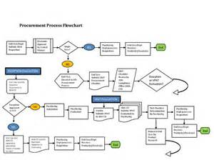 rfp process template 12 awesome procurement process flow chart template images