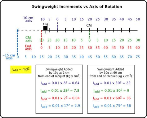 swing weight swingweight