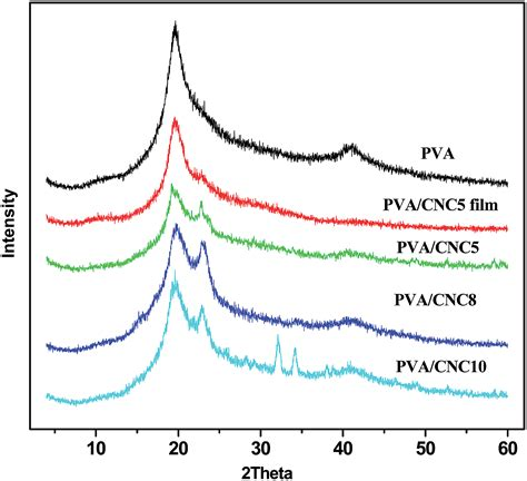 xrd pattern of pva liquid crystal microphase separation of cellulose