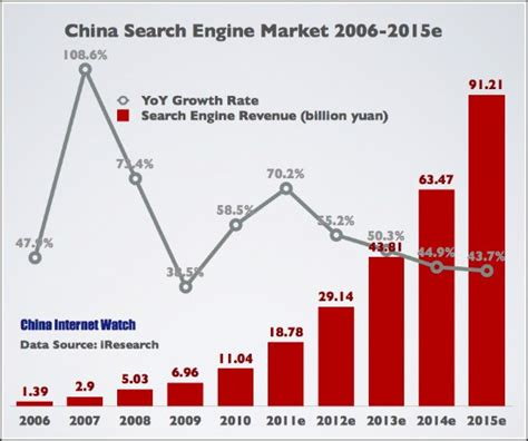 Search China China Search Engine Market Summary For 2011 China