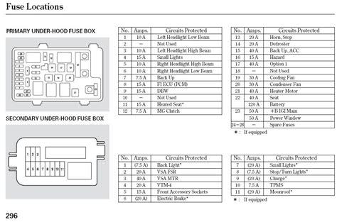 jeep fuse box location 2008 jeep compass interior fuse box location