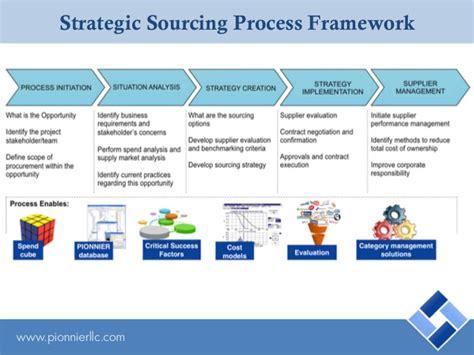 pionnier strategic sourcing