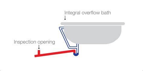 bathroom connections bathroom drain pipe diagram find and save wallpapers