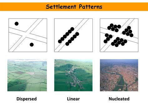 settlement pattern types settlement patterns dispersed linear nucleated ppt