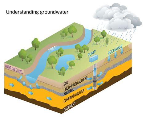 understanding groundwater murray darling basin authority
