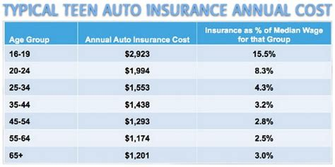 Best Auto Insurance Rates by Cheapest New Cars To Insure For Teenagers And Best