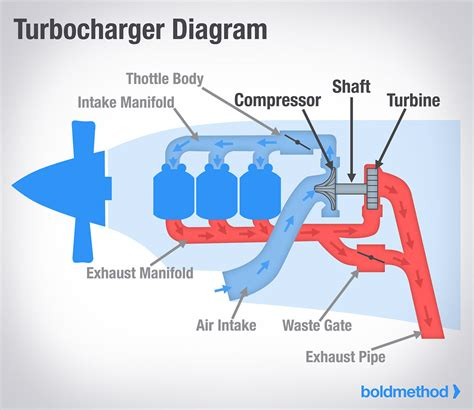 turbocharger flow diagram turbocharger get free image
