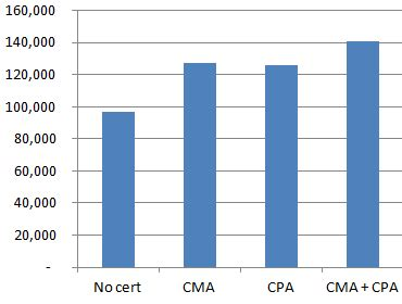 What Is The Salary Of A Cpa With An Mba by Us Accountant Salary And Compensation Guide 2016 Data