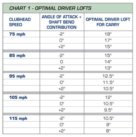 swing speed distance chart swing speed driver distance calculator