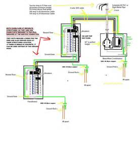 wiring a 100 amp service wiring free engine image for user manual