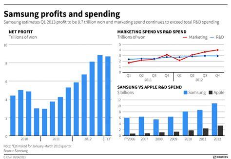 samsungs operating profit   percent   quarter