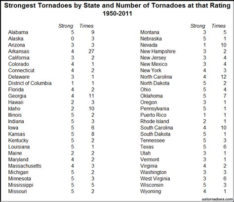 list of us states strongest tornadoes by state territory and district in