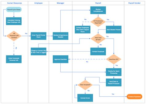 hr payroll process flowchart swim process mapping diagram exle payroll