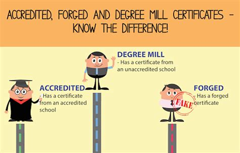 Diploma Mill Mba by Replies To Degree Saga With An Infographic That