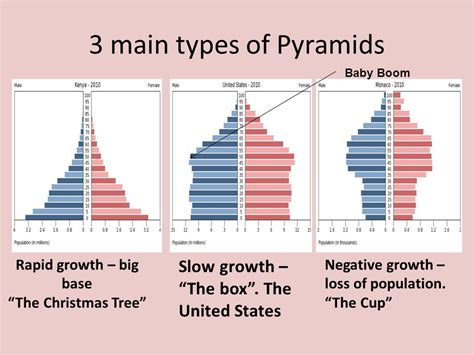 2 define population pyramids ppt video online download