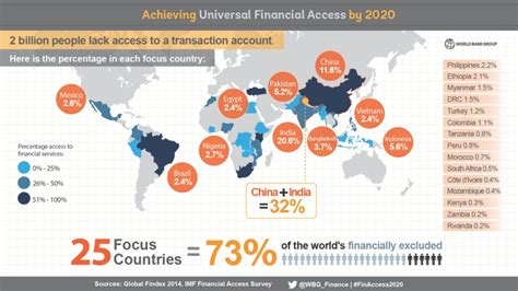 Formal Credit Market Ufa2020 Overview Universal Financial Access By 2020