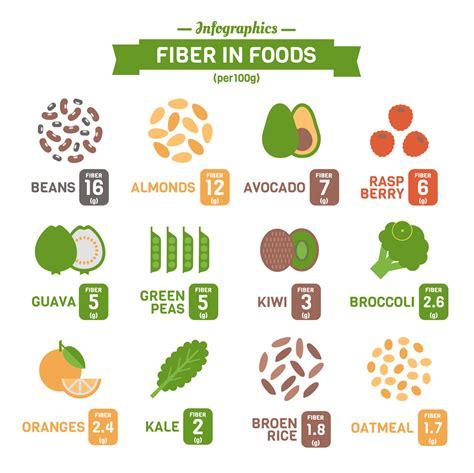 alimenti ricchi di fibre solubili alimenti ricchi di fibre quali sono project invictus