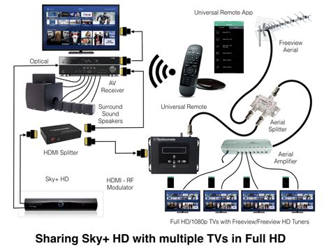 dish tv install wiring diagram dish connection diagram