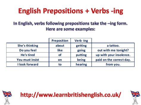 verb pattern bbc english prepositions verbs ing visual lesson 187 learn