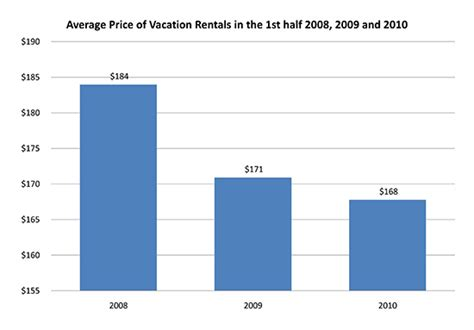 average apartment prices 2010 1st half new york vacation rental market report prices