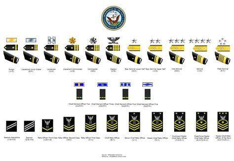 united states navy ranks pin miltary officer rank insignia on pinterest
