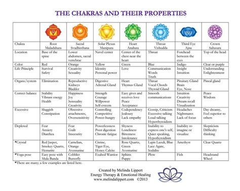tableau tutorial for beginners pdf chakras for beginners easiest explanation ever for the