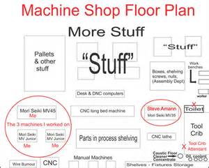 Machine Shop Floor Plan Chapter 3 Epitome Of An Organized Stalking