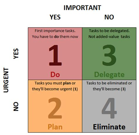 important urgent matrix template using the urgency vs importance matrix to get stuff done