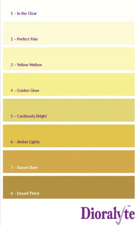 color of urine when dehydrated dehydration symptoms and signs colour of urine chart