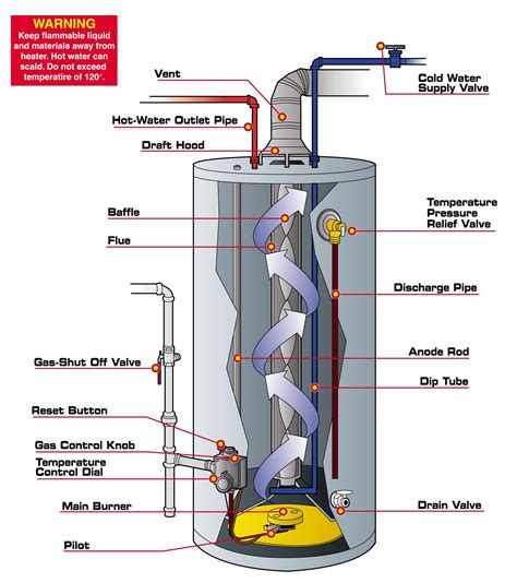 gas water heater wiring diagram wiring diagram with