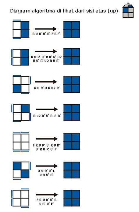 tutorial rumus rubik 3x3 pemula solve rubik 2x2 for beginners rubic solve