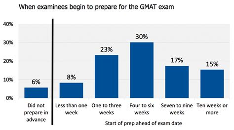 Prepare To Start Mba by When Prepare For The Gmat Gmat Study Hours