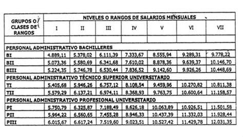 decreto de salario minimo y cesta ticket agosto 2016 aumento del salario minimo y cesta ticket mayo 2016