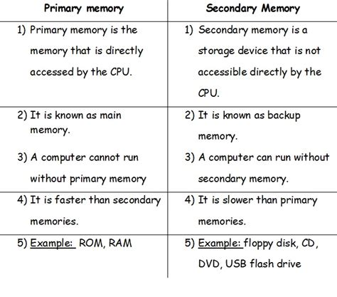 ram primary memory primary and secondary memory thedruge390 web fc2