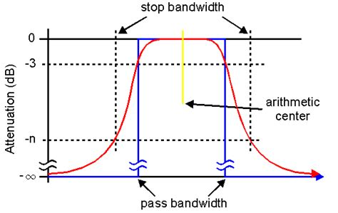 high pass filter calculator butterworth bandpass filter butterworth bandpass filter