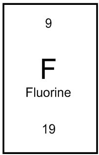 Number Of Protons In Fluorine by Atom Element Blocks Bohr Models And Element Classes
