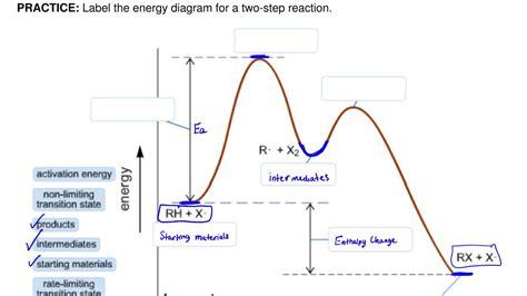 energy reaction coordinate diagram a chemical reaction has an activation energy clutch prep