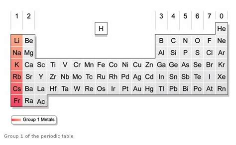 group biography definition alkali metals solutions exles reactions videos