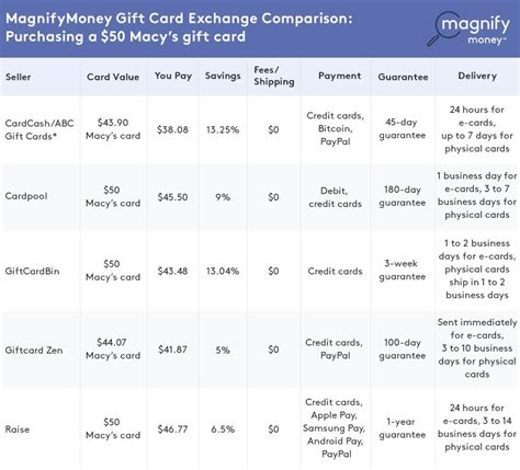 Discount Macys Gift Cards - are discount gift cards worth the hassle magnifymoney
