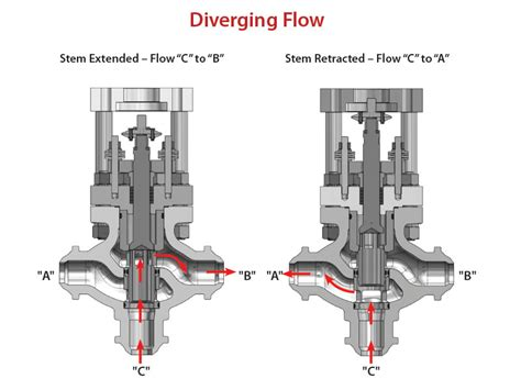 valves three way 3 way globe and valves crane nuclear