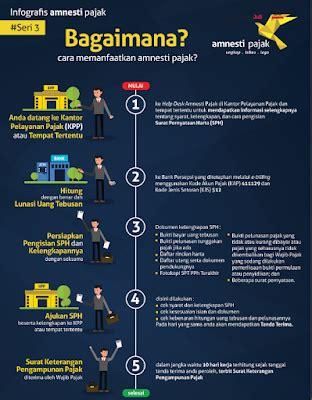 Surat Kuasa Untuk Tax Amnesty by Contoh Surat Pernyataan Harta Tax Amnesty Contoh Oliv